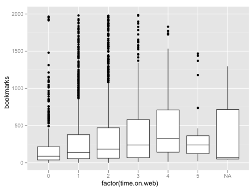 Graph of number of bookmarks vs. time spent on web