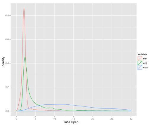 Minimum, average, maximum tabs open per session