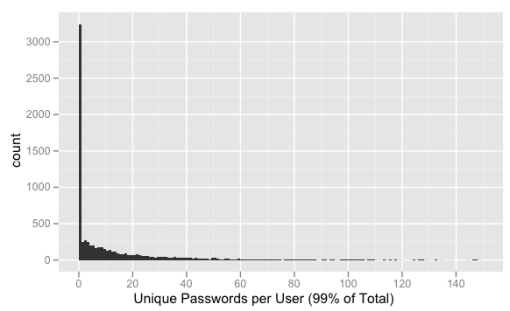 Histogram of number of unique passwords per user